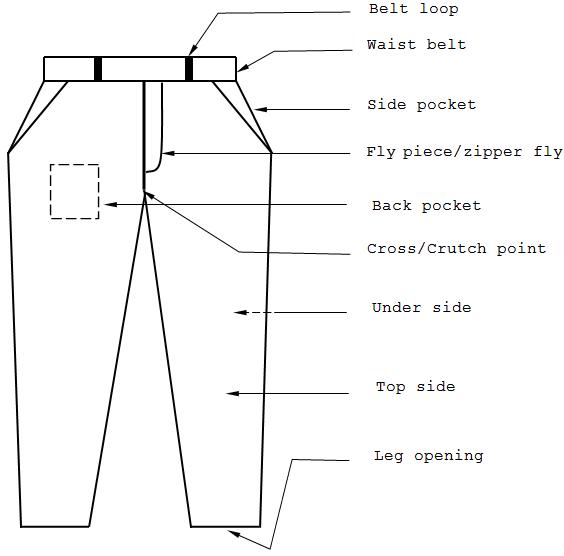 Different Components Of A Basic Pant Mens Pants Sizes Pants