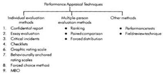 Performance Appraisal Methods  Sphr