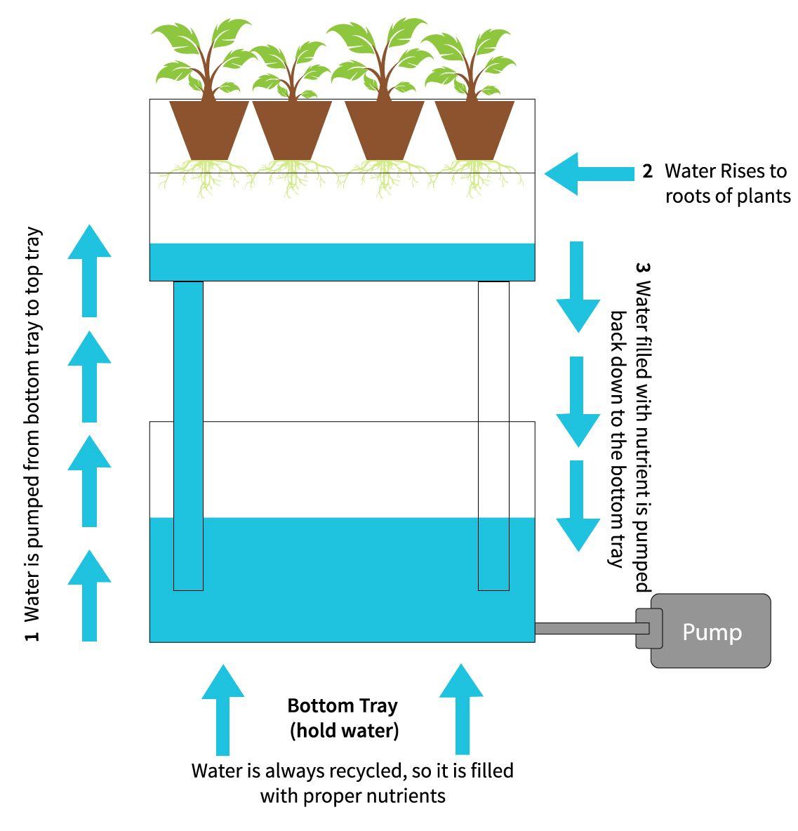 Hanging Hydroponics Indoor Vertical Gardening Engineered