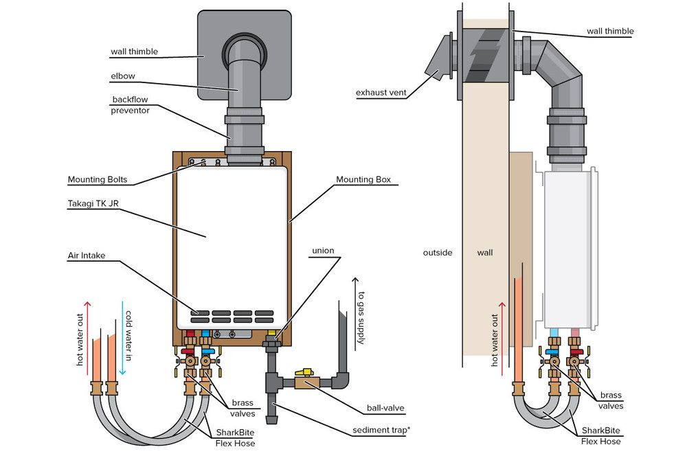 How to Install A Tankless Water Heater — The Accidental