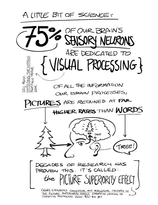 Xblog | Our Methods | Visual Thinking Sketch Notes