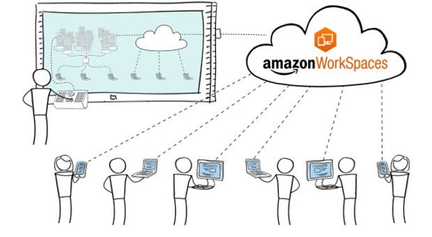 Amazon Workspaces: Virtual Windows Desktops For Tablets And PCs -  [Click on Image Or Source on Top to See Full News]