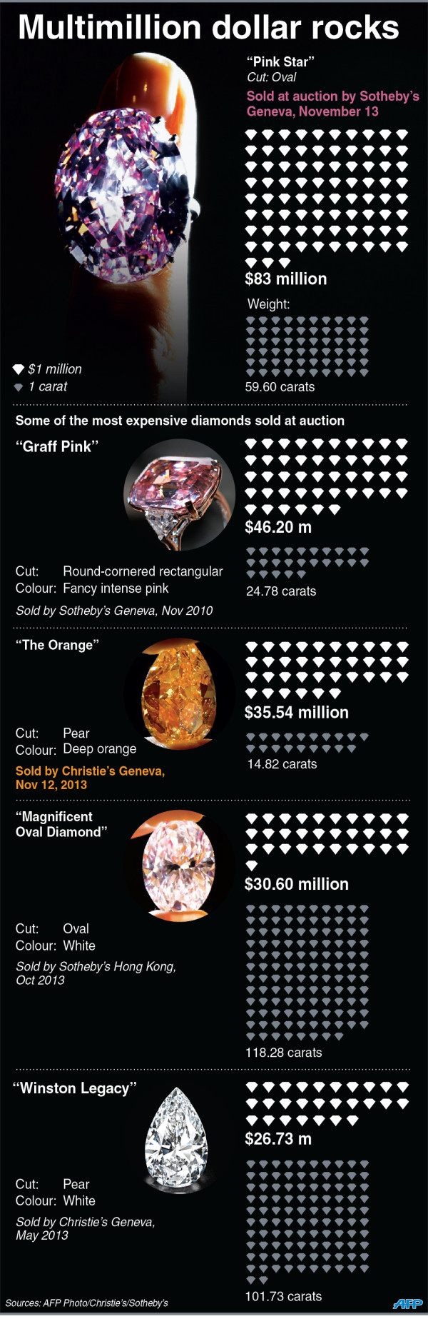 """#INFOGRAPHIC """"Pink Star"""" diamond sells for $83 million at auction @Amy Lyons Pincock"""