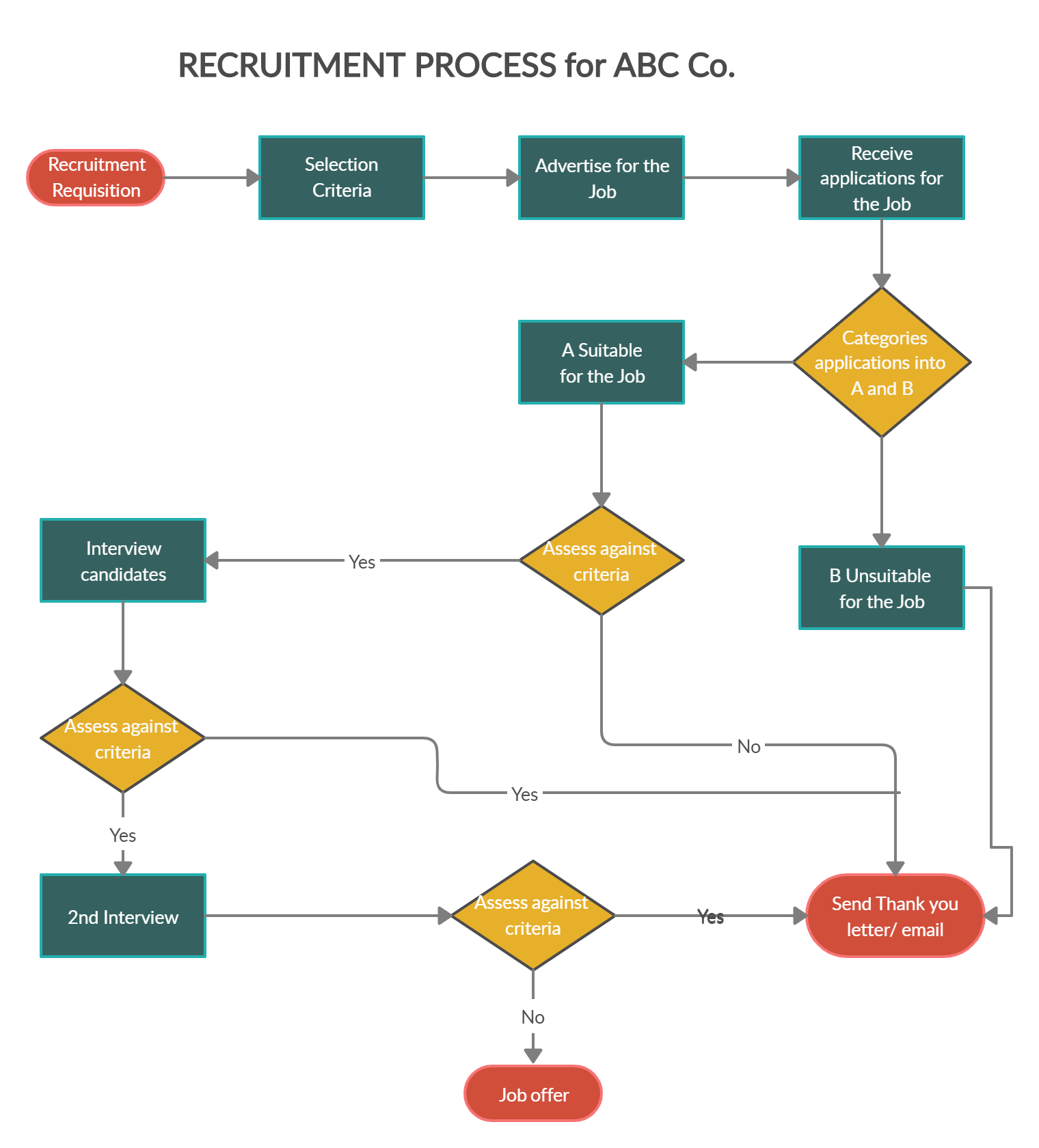 Recruitment Process Flowchart Flow Chart Process Flow Chart Flow Chart Template