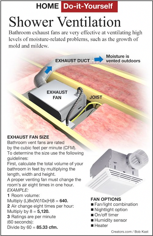 Pin By G On Home Maintenance Musts In 2020 Bathroom Vent Bathroom Vent Fan Bathroom Fan