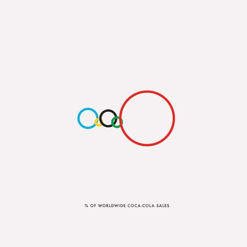 4 | Infographics: Using The Olympic Rings To Show Vast Inequalities | Co.Design: business + innovation + design