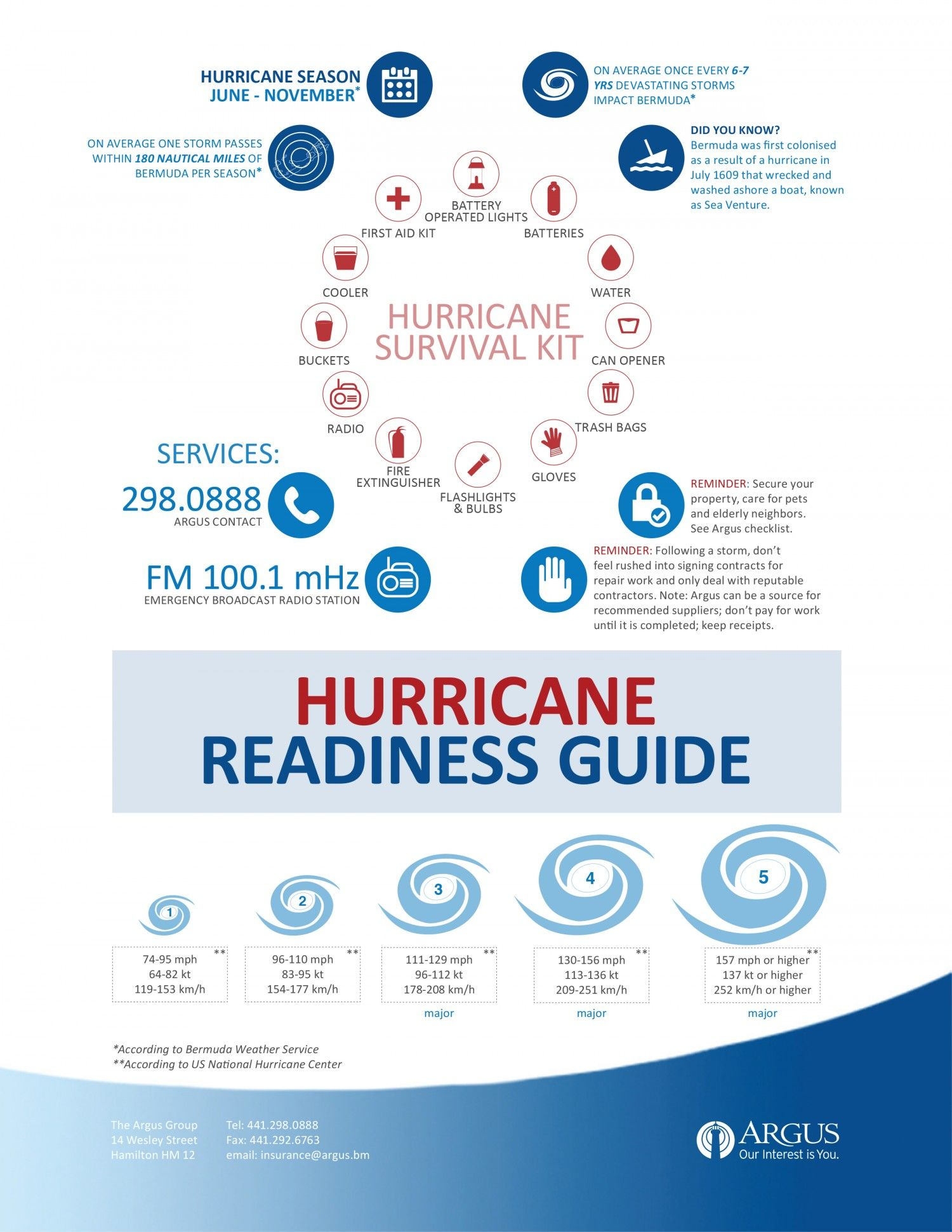 Hurricane Readiness Guide Infographic Hurricane Hurricane Season Hurricane Preparedness