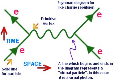 Virtual Photon Feynman Diagram Modern Physics Diagram