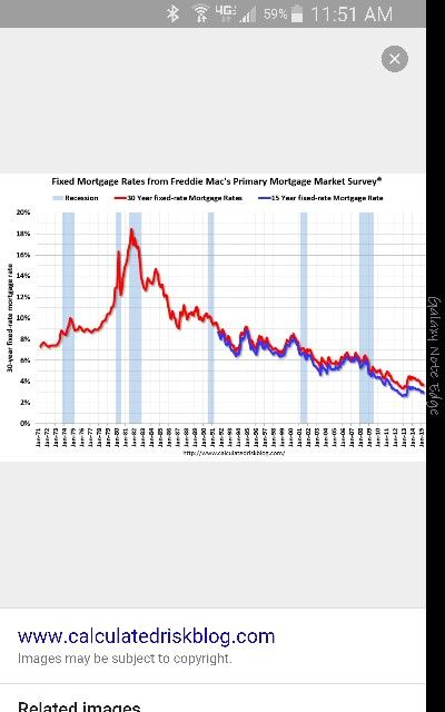 Historical Home Mortgage Rates 1971 2015 Reverse Mortgage