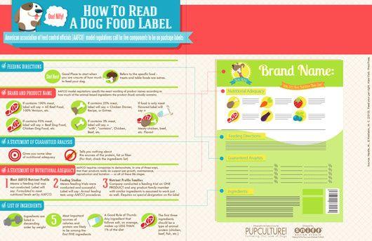 Dog Food Label Pet Infographic Dog food recipes
