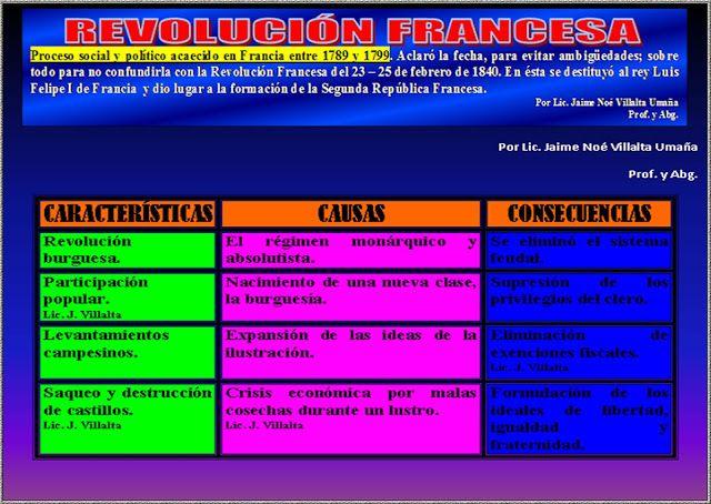 Ciencias Sociales La Ilustracion Y La Revolucion Francesa Revolucion Francesa Revolucion Ciencias Sociales