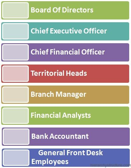 Corporate Banking Hierarchy Hierarchy, Banking, Org chart
