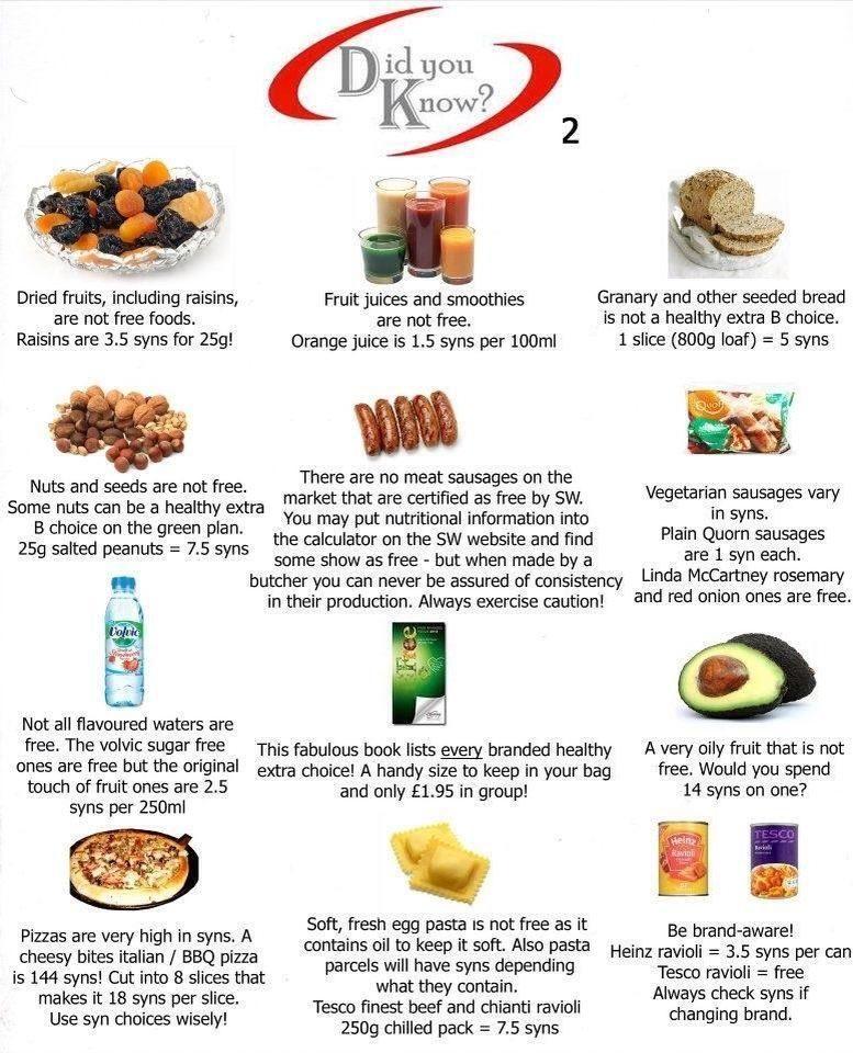 Food Sins List