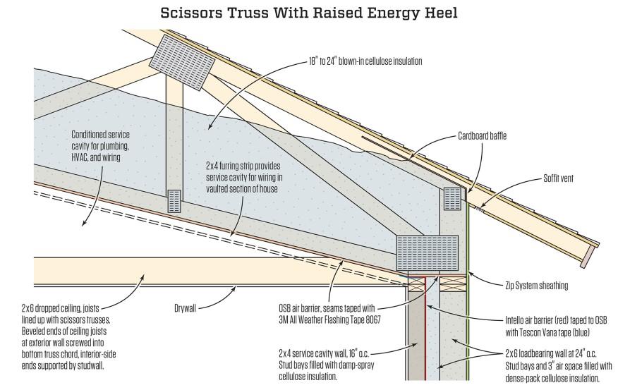 Scissors Trusses And Home Performance Jlc Online In 2020 Scissor Truss Roof Trusses Energy Efficient Design