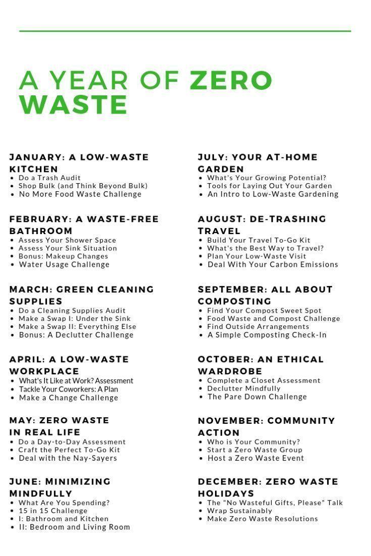 Pin By Clara On Environnement In 2020 Zero Waste Zero Waste