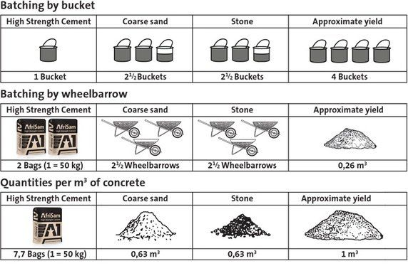 Mortar Mix Ratio : Image result for grade of concrete and ratio civil