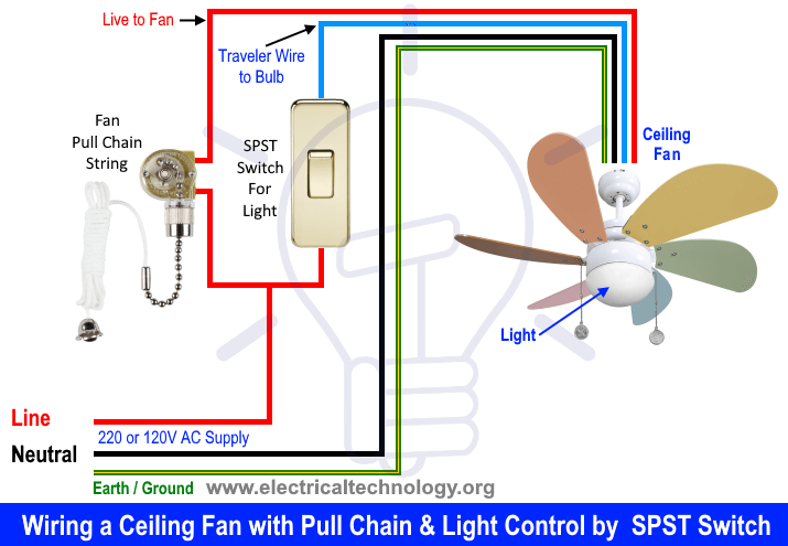 How to Wire a Ceiling Fan? Dimmer Switch and Remote ...