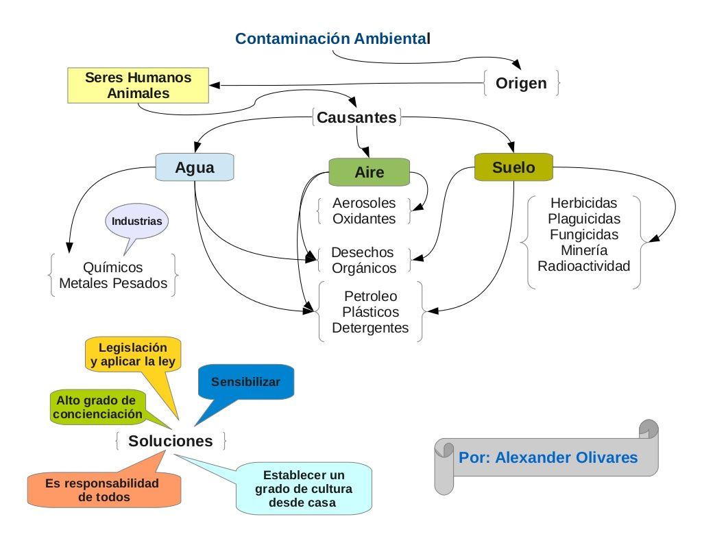Mapa Conceptual Contaminacion Ambiental Contaminacion Ambiental Contaminacion Del Medio Ambiente Mapa Conceptual