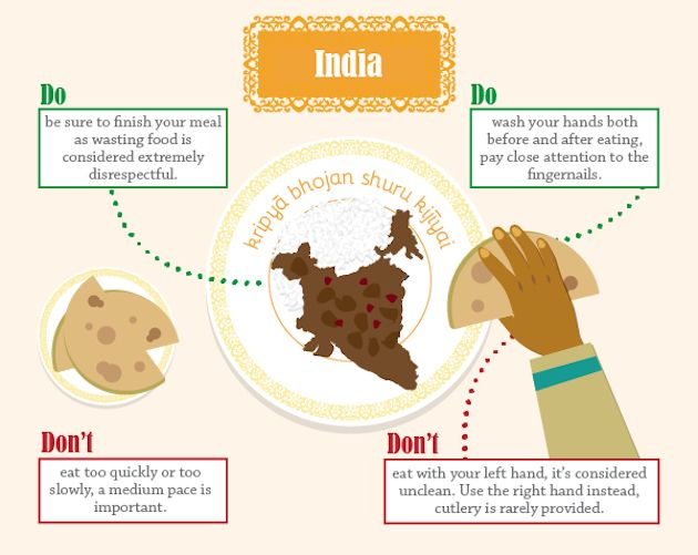 India Good Resource Dining EtiquetteTravel TipsTravel IdeasTable