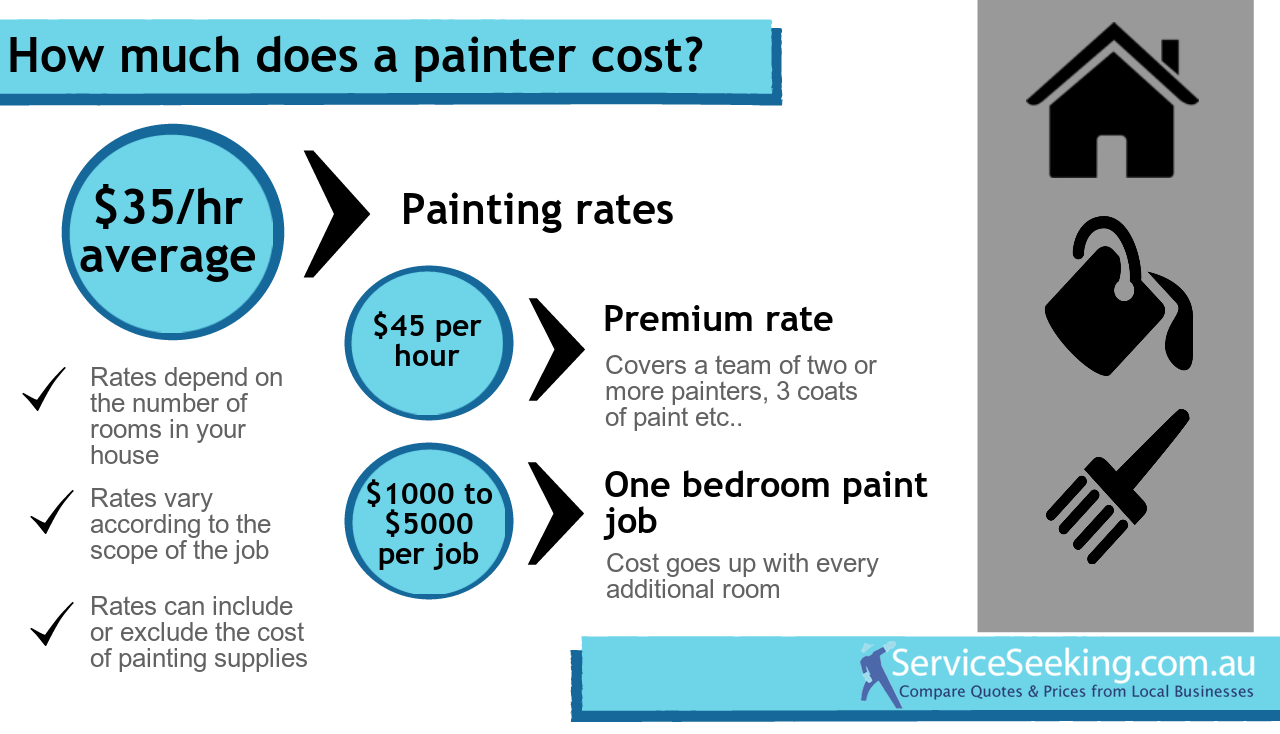 Painter Cost Per Hour Another Picture And Gallery About House Painters Hourly Rate Le Img2 Img3 1 Margin Auto Item