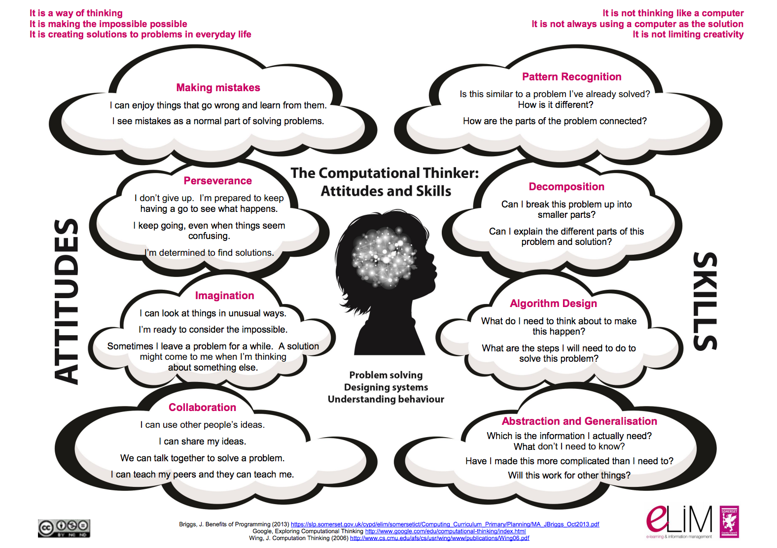 Computational Thinking Poster From Somerset Elim