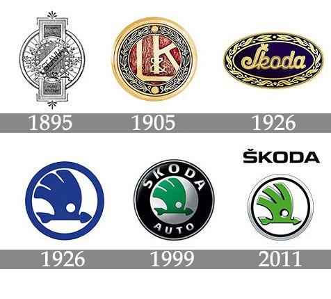 La storia del logo SKODA. Curiosità automotive - Del Priore