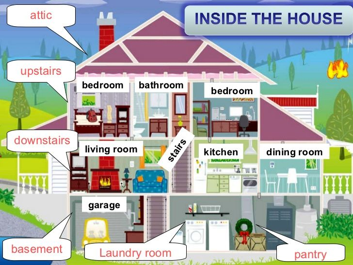 image result for things inside the house clipart | rooms | pinterest