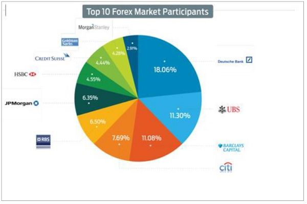 Major players in foreign exchange market The biggest market player