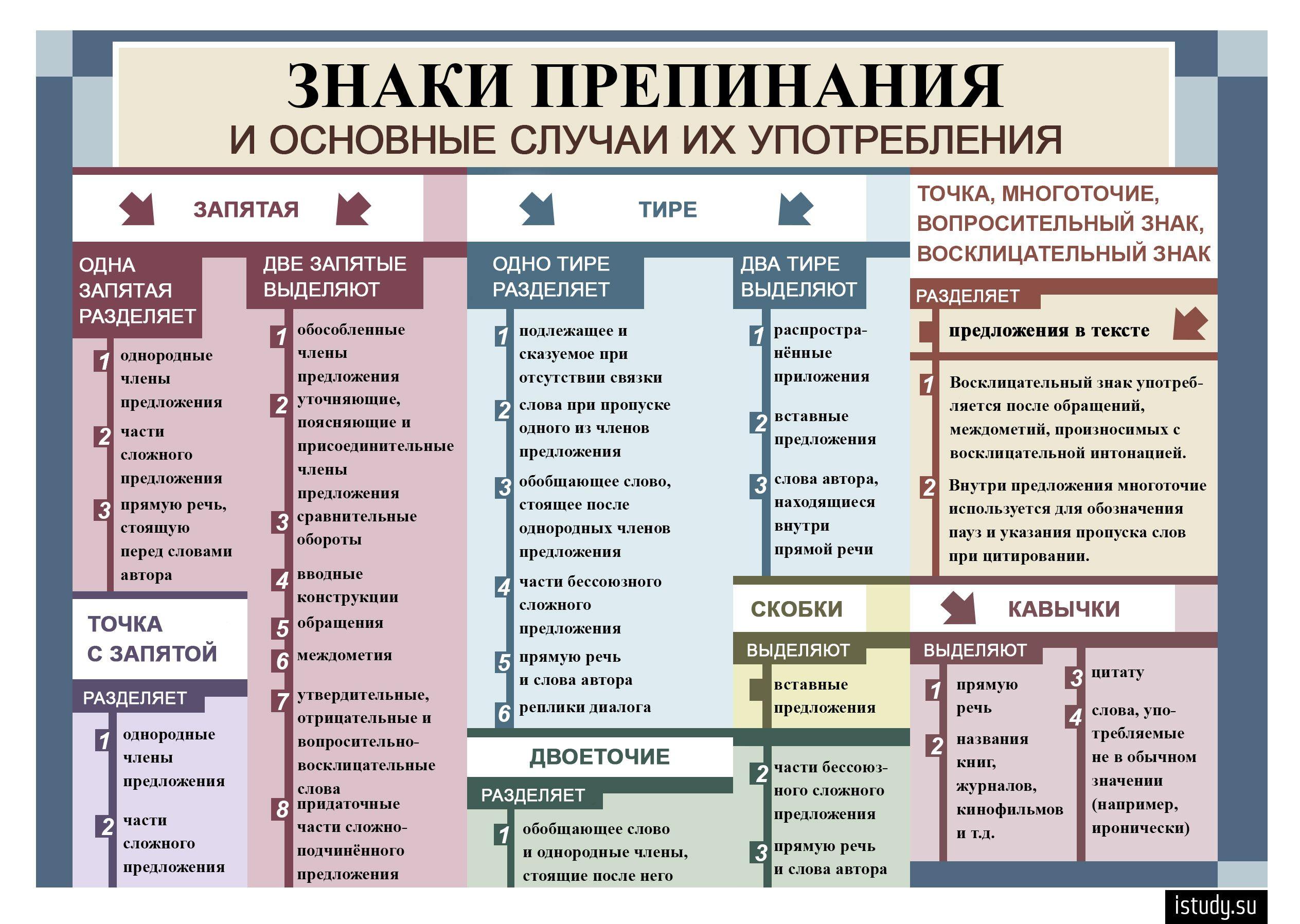 Схема русского языка 9 класса