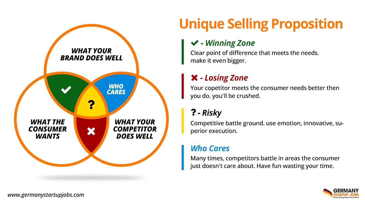Pin By Alertearth Inwonderland On I M Just A Girl Unique Selling Proposition Sales Skills Business Model Canvas