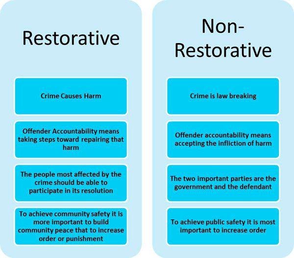 Restorative Justice Restorative Practices School Restorative Circles