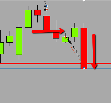Sure fire price action forex trading system
