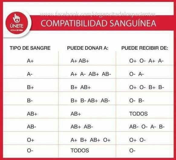 Tipos de sangre y compatibilidad