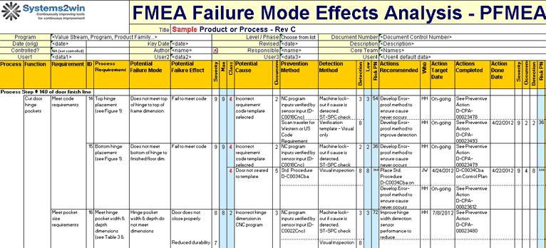 Fmea Excel Template Lean Manufacturing Lean Six Sigma