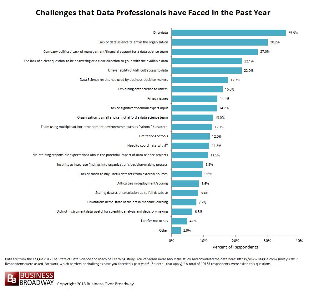 Bob Hayes, PhD on LinkedIn DataScience Privacy in 2020