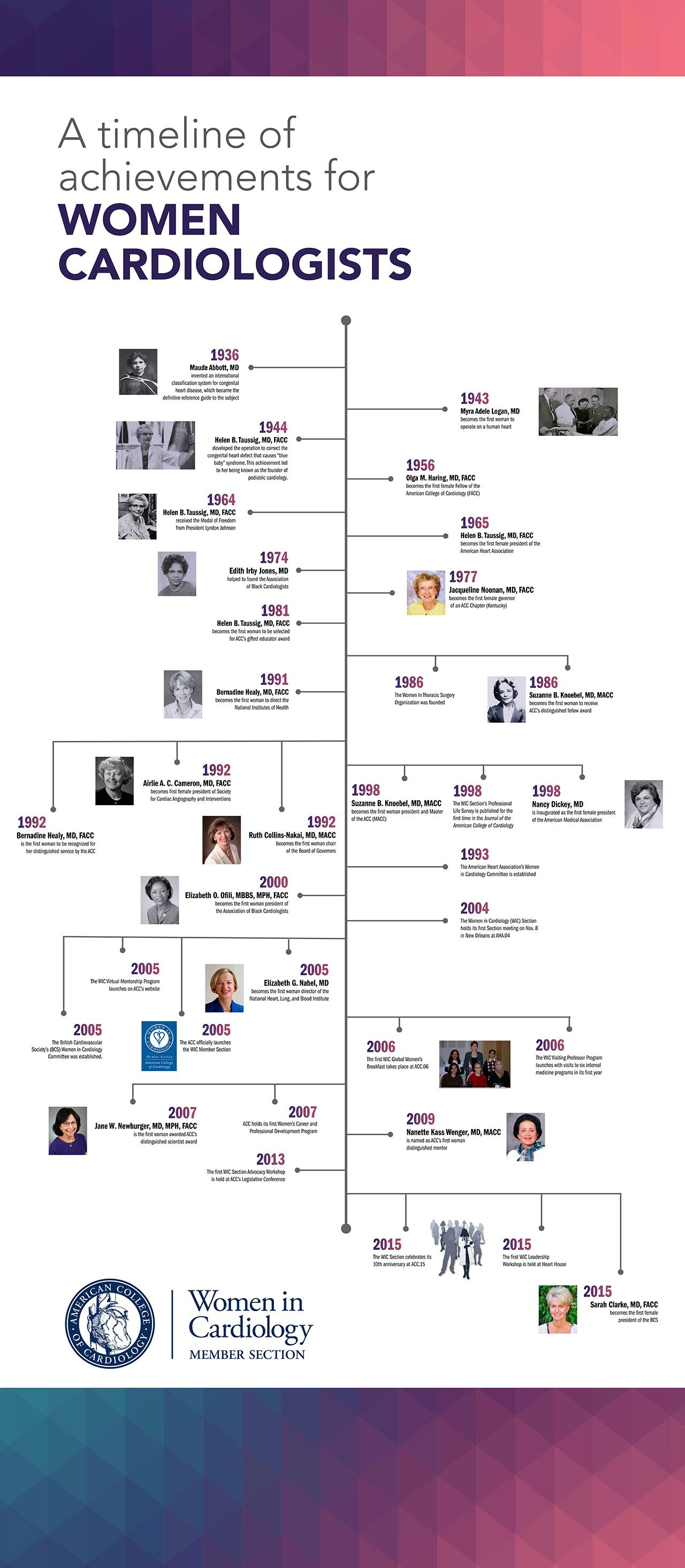 Timeline of achievements for women cardiologists to Celebrate ...