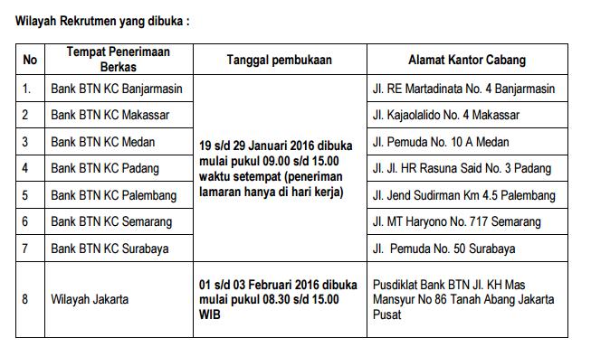 Lowongan Kerja Bumn Bank Btn Terbaru Bulan Januari 2016 Tanggal