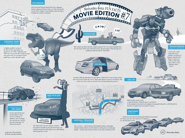 benz infographics Google Search Mercedes benz service
