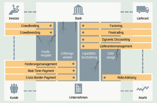 Corporate Banking ohne Banken? Unternehmungen, Verkehr