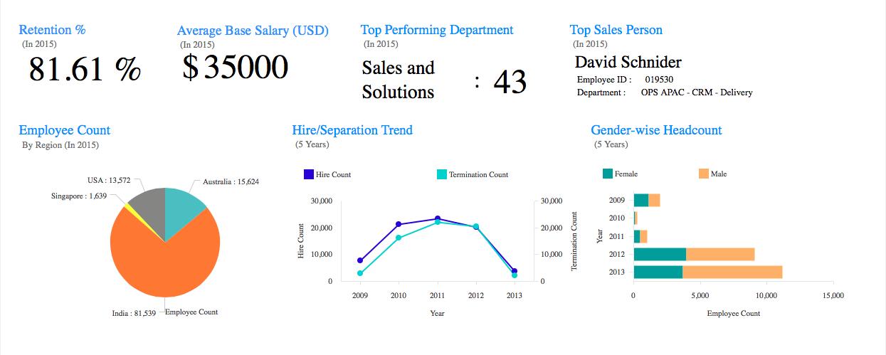 HR Analytics is an approach towards Human Capital