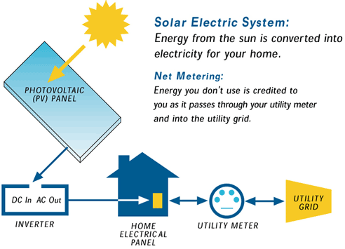 Solar Electric System Diagram # EEE ...