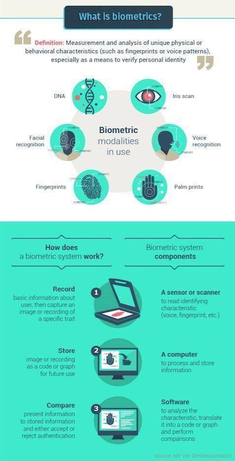 techiexpert 6 types of #biometrics and how they work