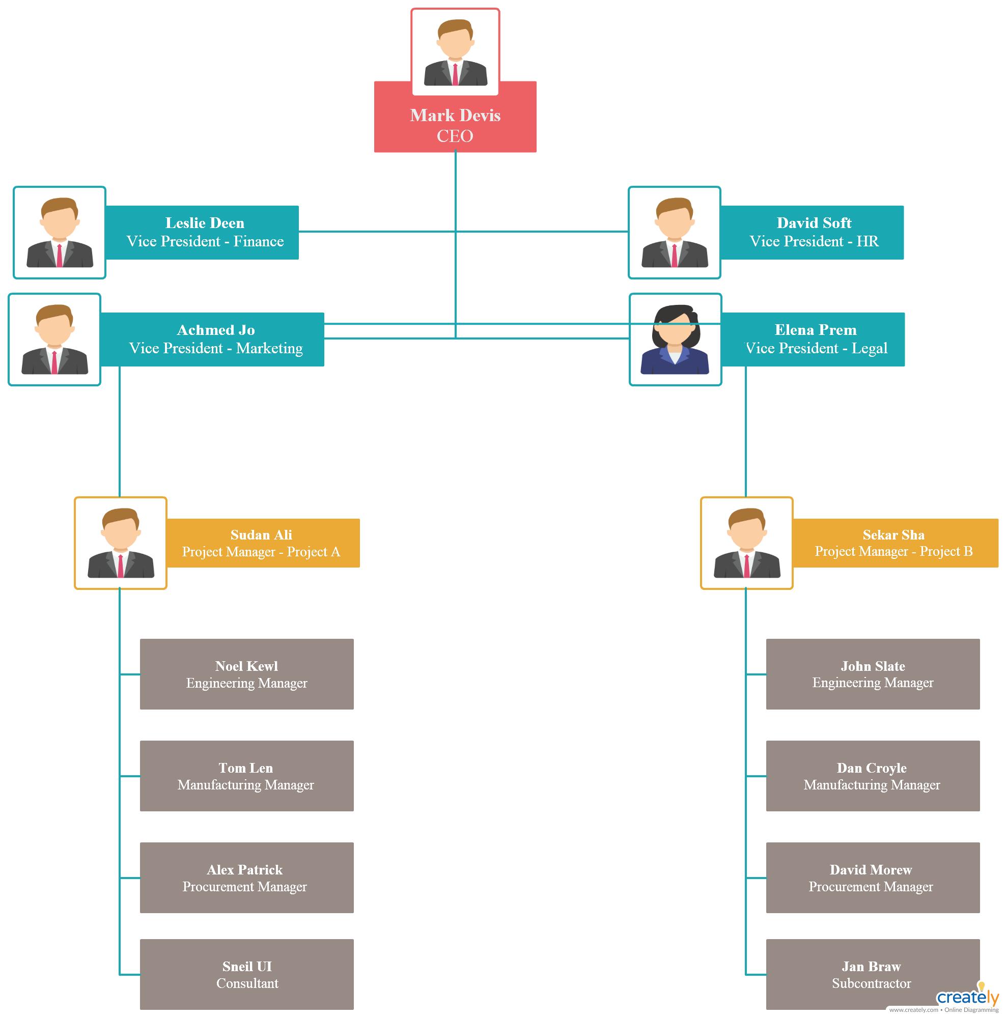 Organigrama De Estructura Del Proyecto Una Estructura De