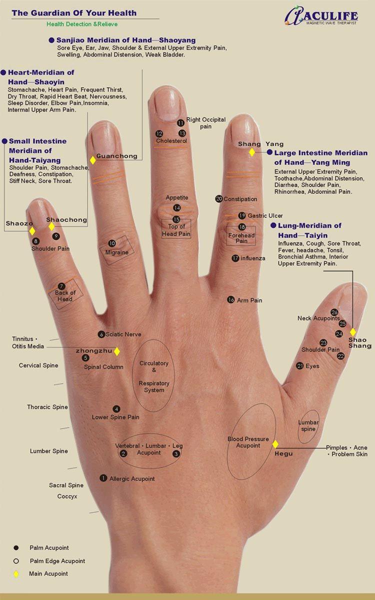 Hand Reflexology Charts Natures And Spiritual Id Pinterest
