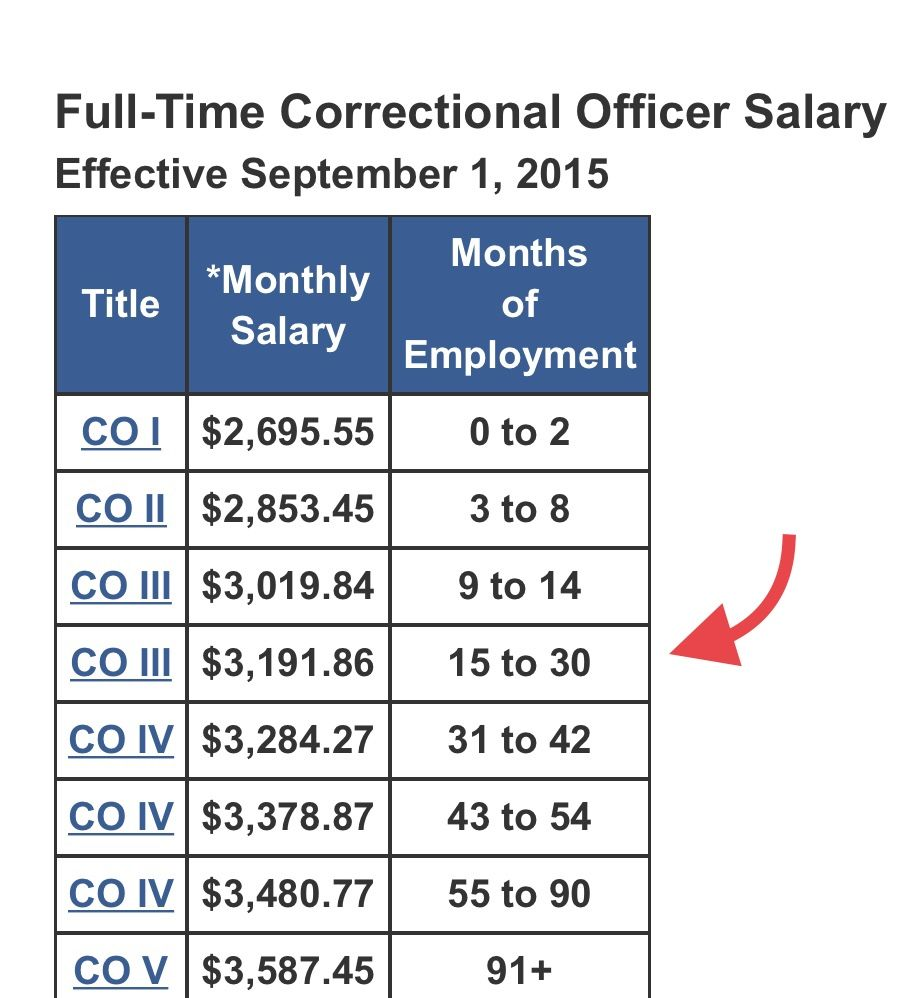 Correctional Officer Pay