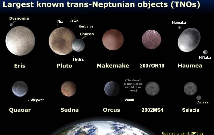 Scientists Just Discovered Evidence of Two New Planets in ...