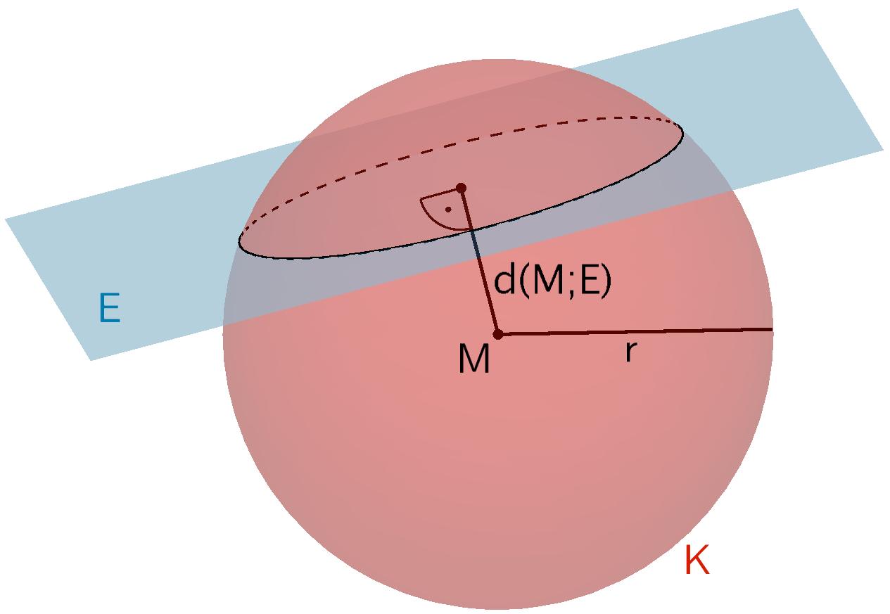 Die Ebene E und die Kugel K schneiden sich in einem Schnittkreis