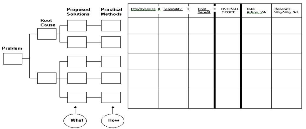 solution-selection-matrix-dmaic   Business Process