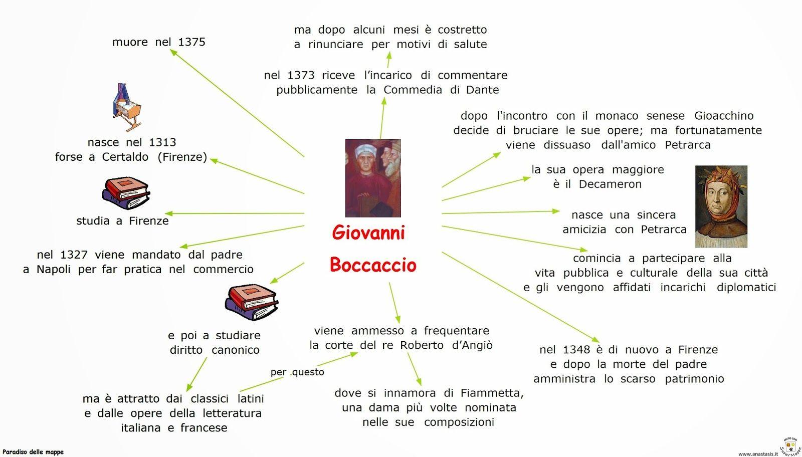Paradiso Delle Mappe Letteratura 2 Media Mappa Dell Italia Letteratura Le Idee Della Scuola