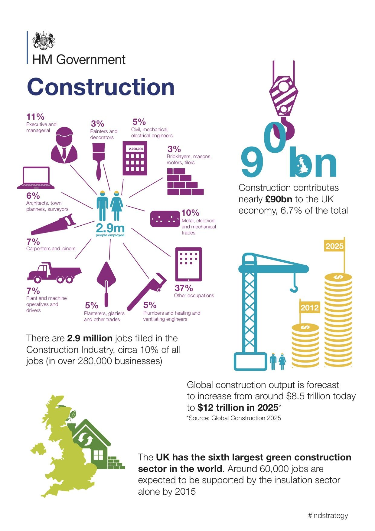 The Uk Construction Industry Facts And Ures From Hm Government. The Uk Construction Industry Facts And Ures From Hm Government General Process. Wiring. General Construction Diagram At Scoala.co
